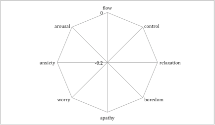 A graph representing the attitudes of flow.